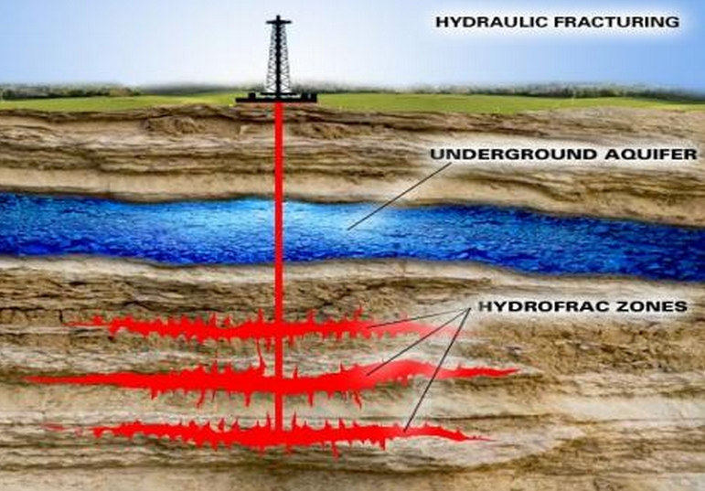 Simplified diagram of how fracking works. Image-Indymedia