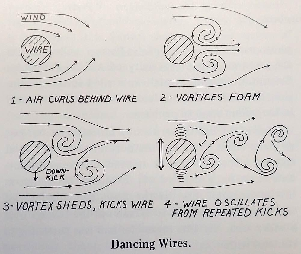An illustration of wires affected by air movement, drawn by Patricia Ann Davis, from the book Alaska Science Nuggets by Neil Davis.