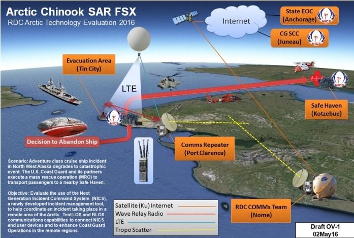 Arctic Chinook scenario. Image-USCG