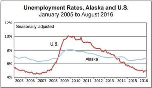 Sources: Alaska Department of Labor and Workforce Development, Research and Analysis Section; and U.S. Bureau of Labor Statistics