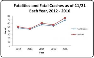 graph-fatalities