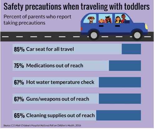 Some parents may overlook safety risks to kids during travel. CREDIT- C.S. Mott Children's Hospital National Poll on Children's Health