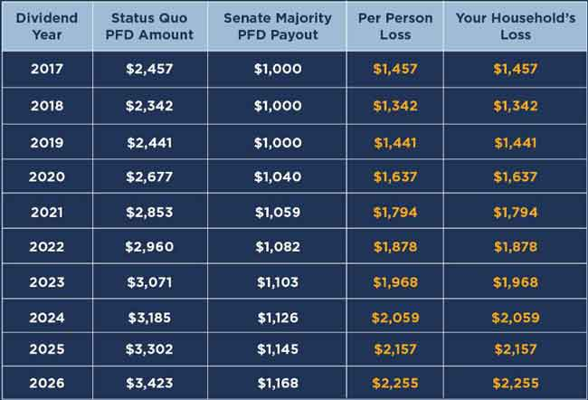 You can calculate your loss to your Alaska PFD check using the PFD Calculator. Image-Senate Democrats