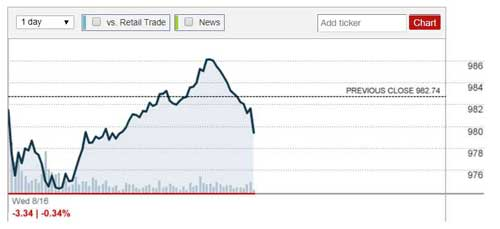 Amazon stock price as of Wednesday morning. Image-CNN Money