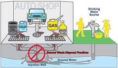 Illustration of Motor Vehicle Waste Disposal Well. Image-EPA