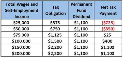 Estimated impact of capped payroll tax.