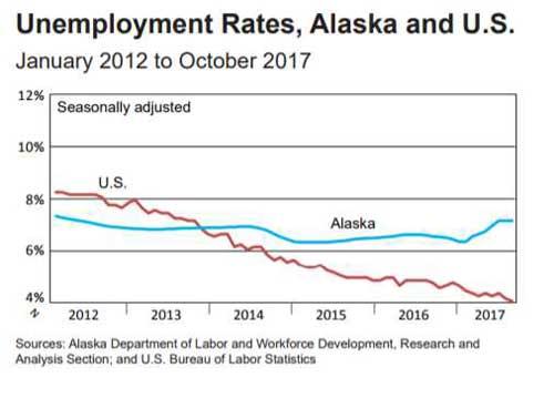 Employment rates. Image- ADL&W