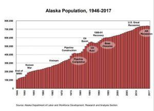 Alaska population chart 1946-2017. Image-State of Alaska
