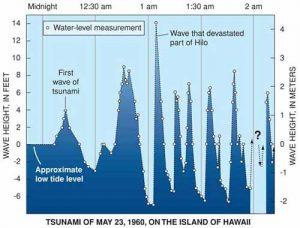 Tsunami graph. Image-USGS