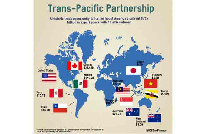 The trade landscape of TPP prior to Trump's rejection of the TPP deal. Image-GOP/ Senate  Finance Committee
