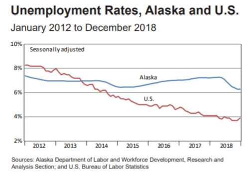 December Employment Down 0.3 Percent From Last Year; Unemployment Rate at 6.3 Percent