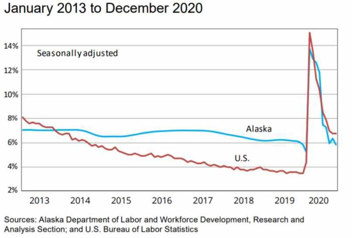 December Jobs down 7.7 Percent from December 2019