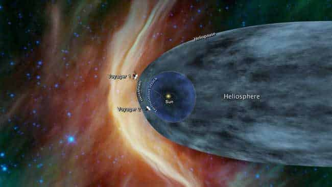 This graphic shows the position of the Voyager 1 and Voyager 2 probes relative to the heliosphere, a protective bubble created by the Sun that extends well past the orbit of Pluto. Voyager 1 crossed the heliopause, or the edge of the heliosphere, in 2012. Voyager 2 is still in the heliosheath, or the outermost part of the heliosphere. Credits: NASA/JPL-Caltech
